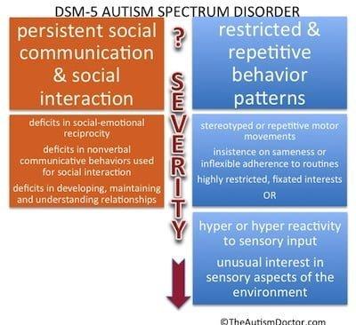 The New Autism
