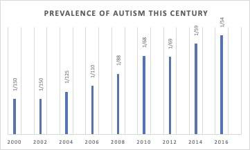The Autism 'Epidemic'